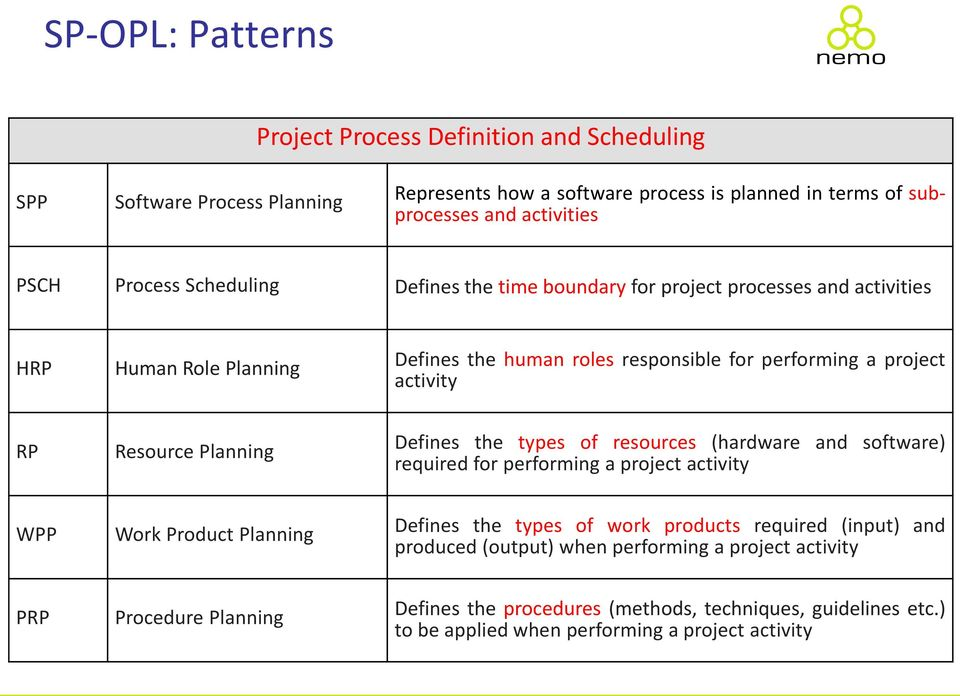 Resource Planning Defines the types of resources (hardware and software) required for performing a project activity WPP Work Product Planning Defines the types of work products required