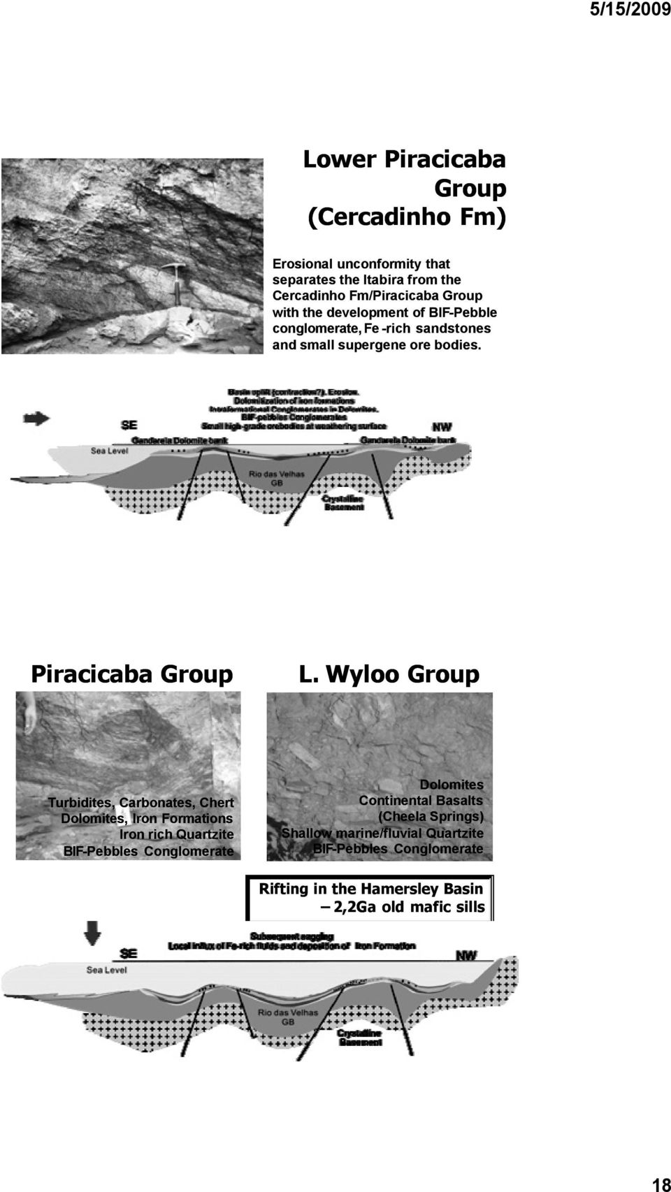Wyloo Group Turbidites, Carbonates, Chert Dolomites, Iron Formations Iron rich Quartzite BIF-Pebbles Conglomerate Dolomites