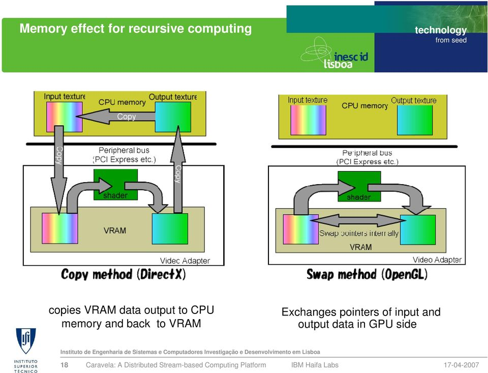 and back to VRAM Exchanges pointers