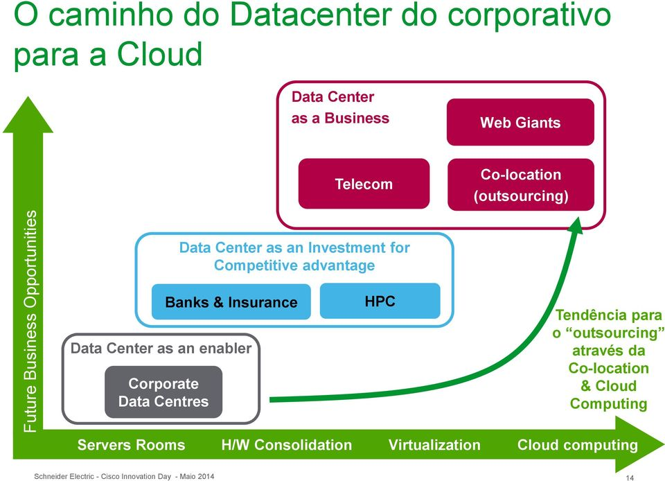Data Center as an Investment for Competitive advantage Banks & Insurance HPC Tendência para o