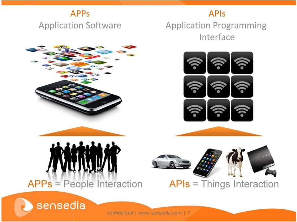APPs = People Interaction APIs =
