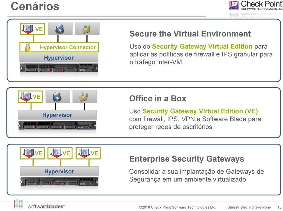 Gateway Virtual Edition (VE) com firewall, IPS, VPN e Software Blade para proteger redes de escritórios VE VE VE