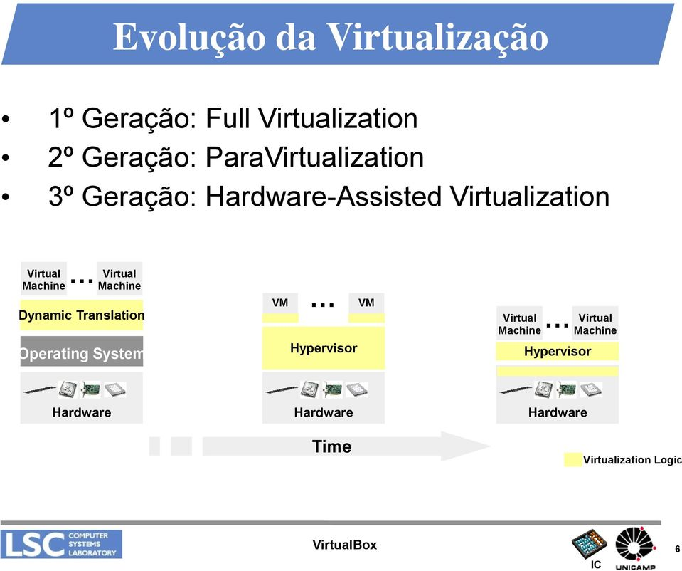 Machine Machine Dynamic Translation Operating System VM Hypervisor VM Virtual