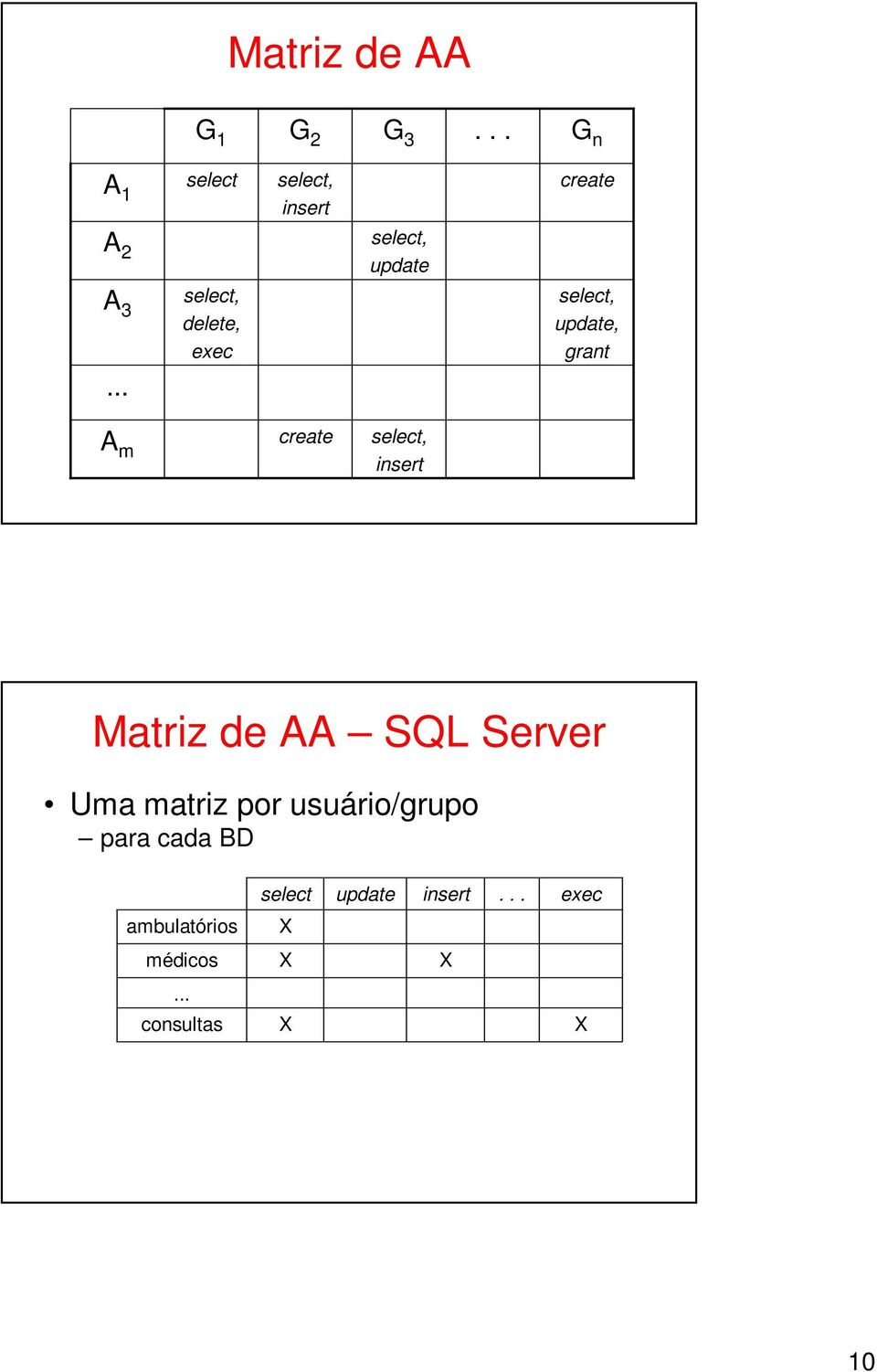 update, grant A m create select, insert Matriz de AA SQL Server Uma matriz