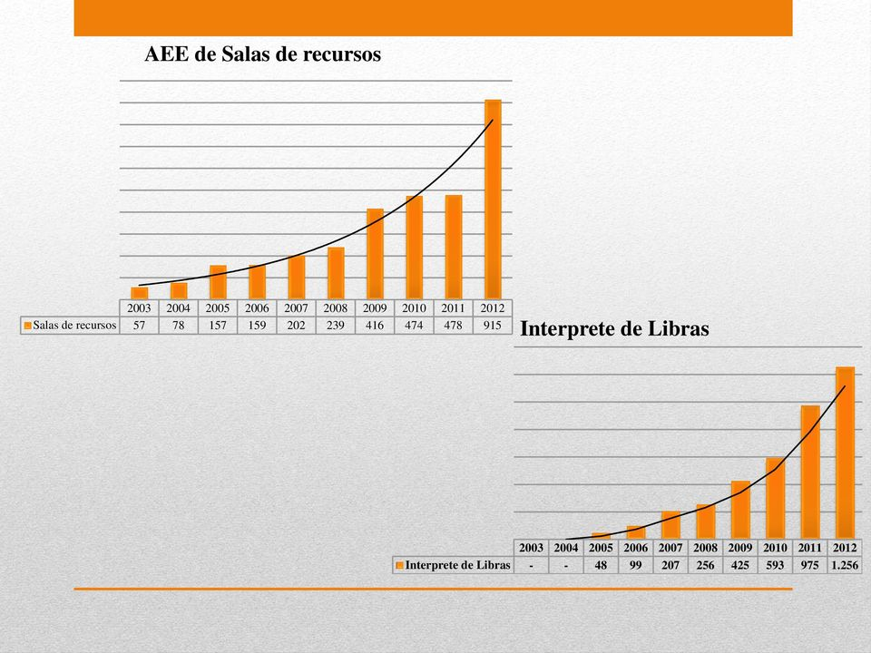 915 Interprete de Libras 2003 2004 2005 2006 2007 2008 2009 2010