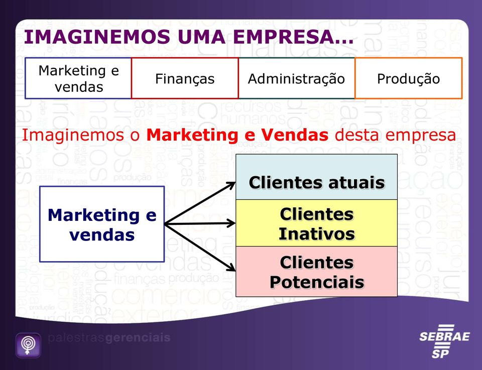 Marketing e Vendas desta empresa Clientes