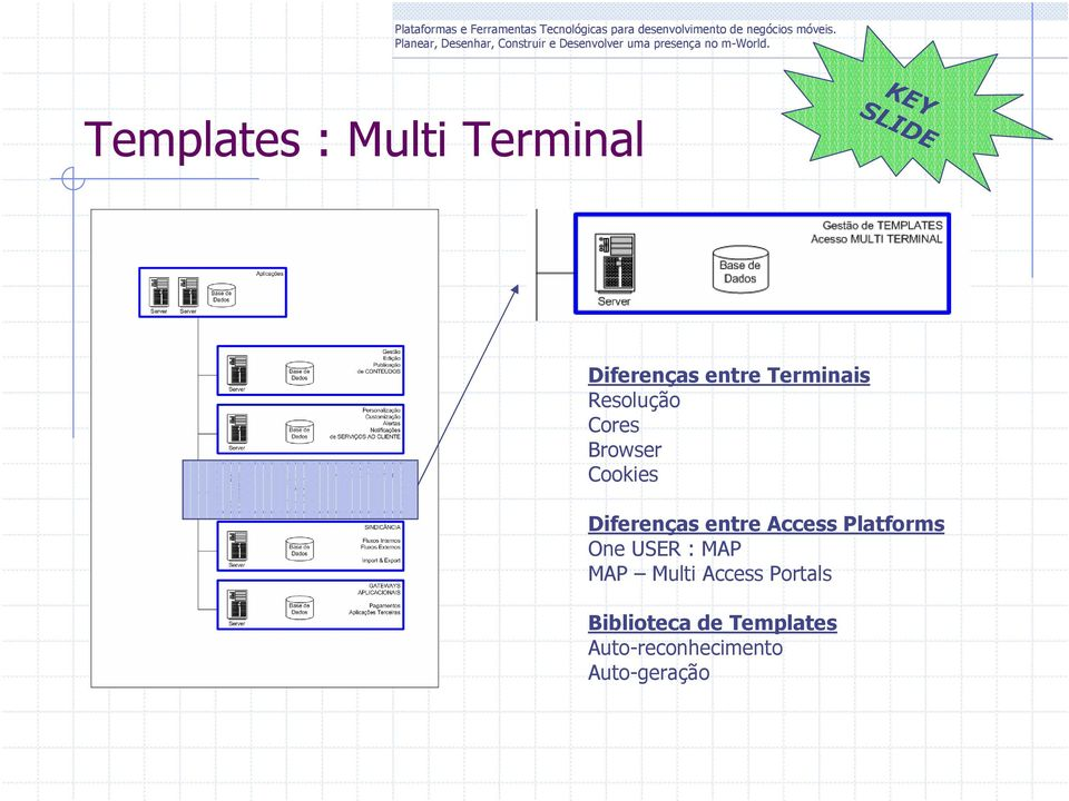 entre Access Platforms One USER : MAP MAP Multi Access