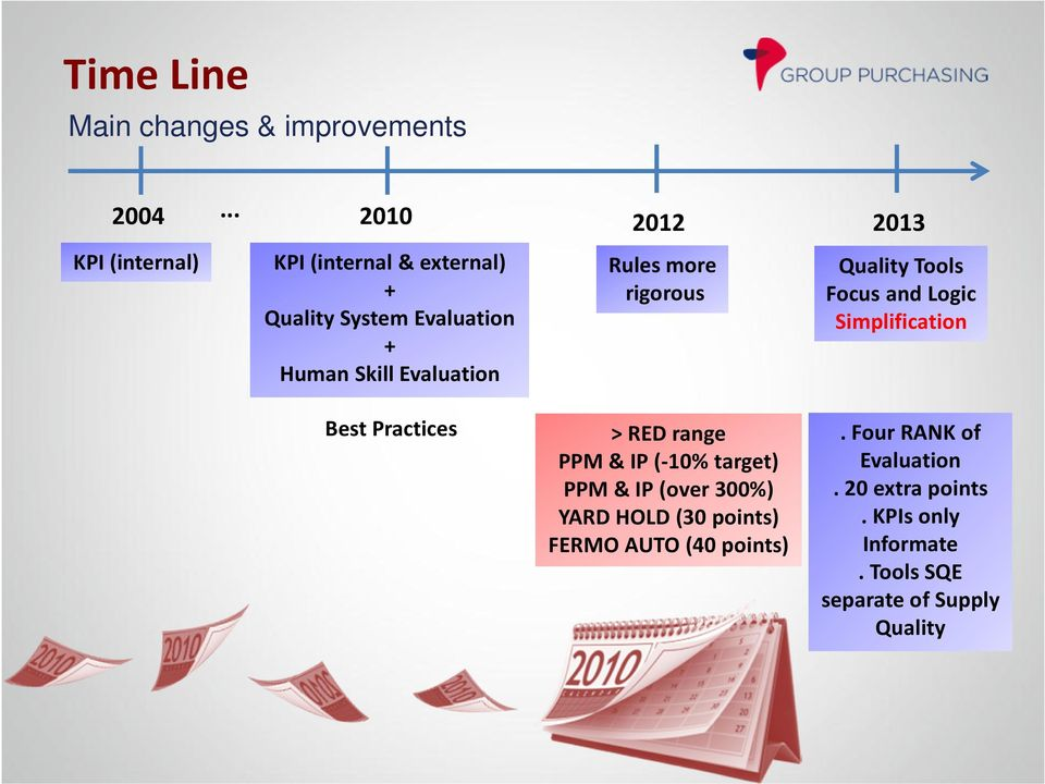 Rules more rigorous 2013 Quality Tools Focus and Logic Simplification Best Practices > RED range PPM & IP