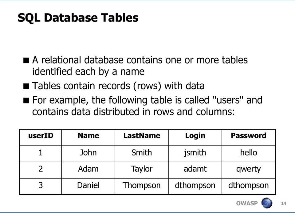 """users"" and contains data distributed in rows and columns: userid Name LastName Login"