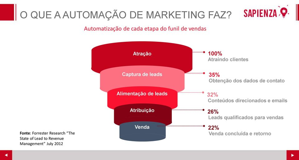 Research The State of Lead to Revenue Management July 2012 Captura de leads Alimentação de