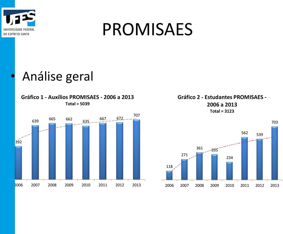 PROMISAES - 2006 a 2013 Total = 3123 703 562 539 392 271 361 335 234