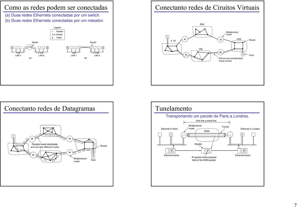Conectanto redes de Ciruitos Virtuais Internetworking using concatenated virtual