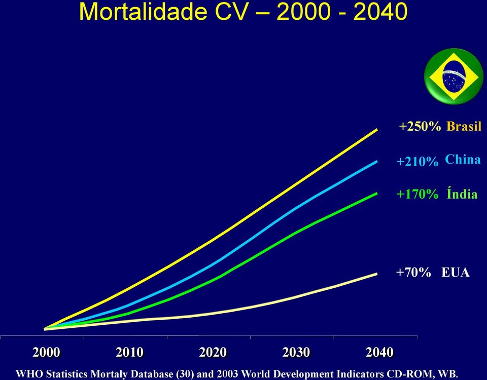 2030 2040 WHO Statistics Mortaly Database