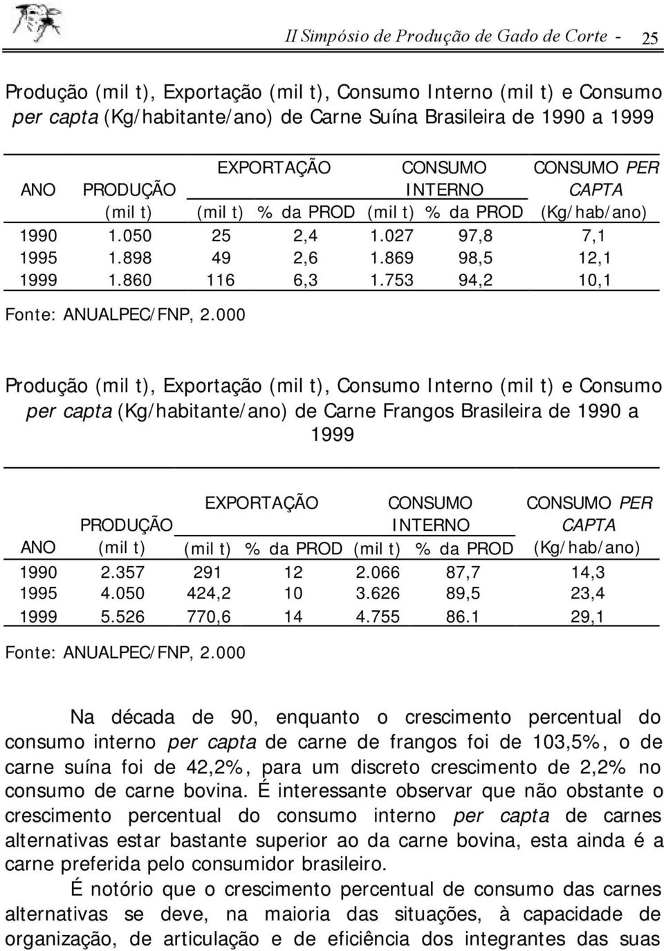 753 94,2 10,1 Fonte: ANUALPEC/FNP, 2.