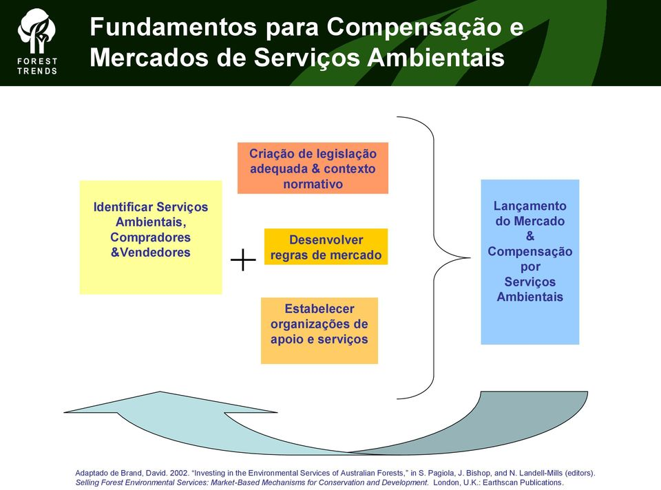 Compensação por Serviços Ambientais Adaptado de Brand, David. 2002. Investing in the Environmental Services of Australian Forests, in S. Pagiola, J.