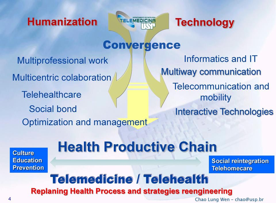 mobility Interactive Technologies Culture Education Prevention Health Productive Chain Social