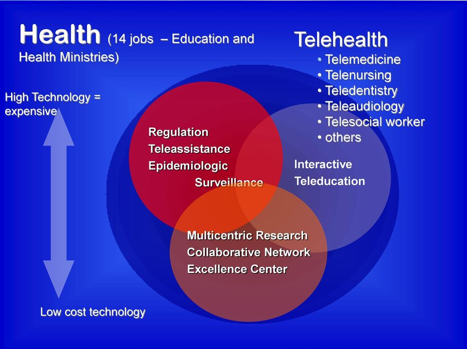 Teledentistry Teleaudiology Telesocial worker others Interactive Teleducation