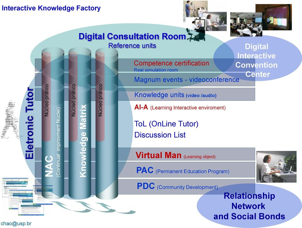 Convention Center Knowledge units (video /audio) AI-A (Learning Interactive enviroment) ToL (OnLine Tutor) Discussion List Virtual Man