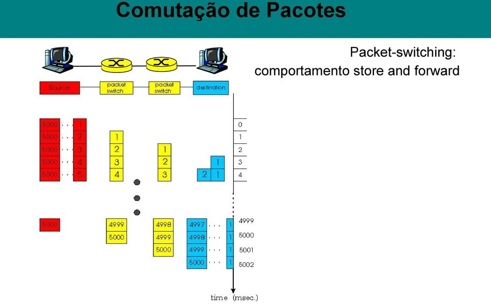 Packet-switching: