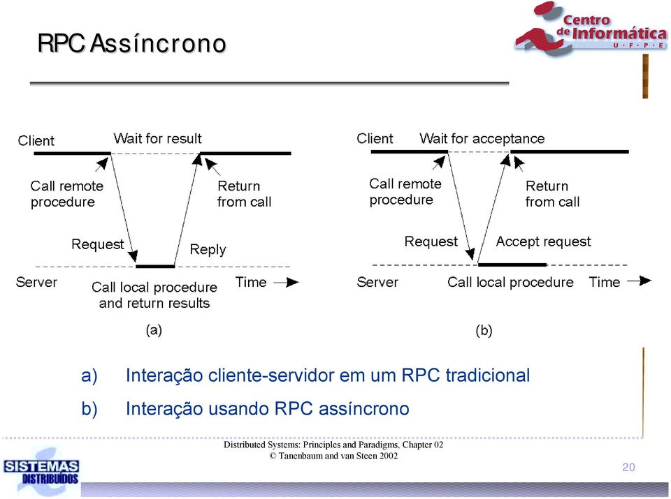 assíncrono Distributed Systems: Principles and