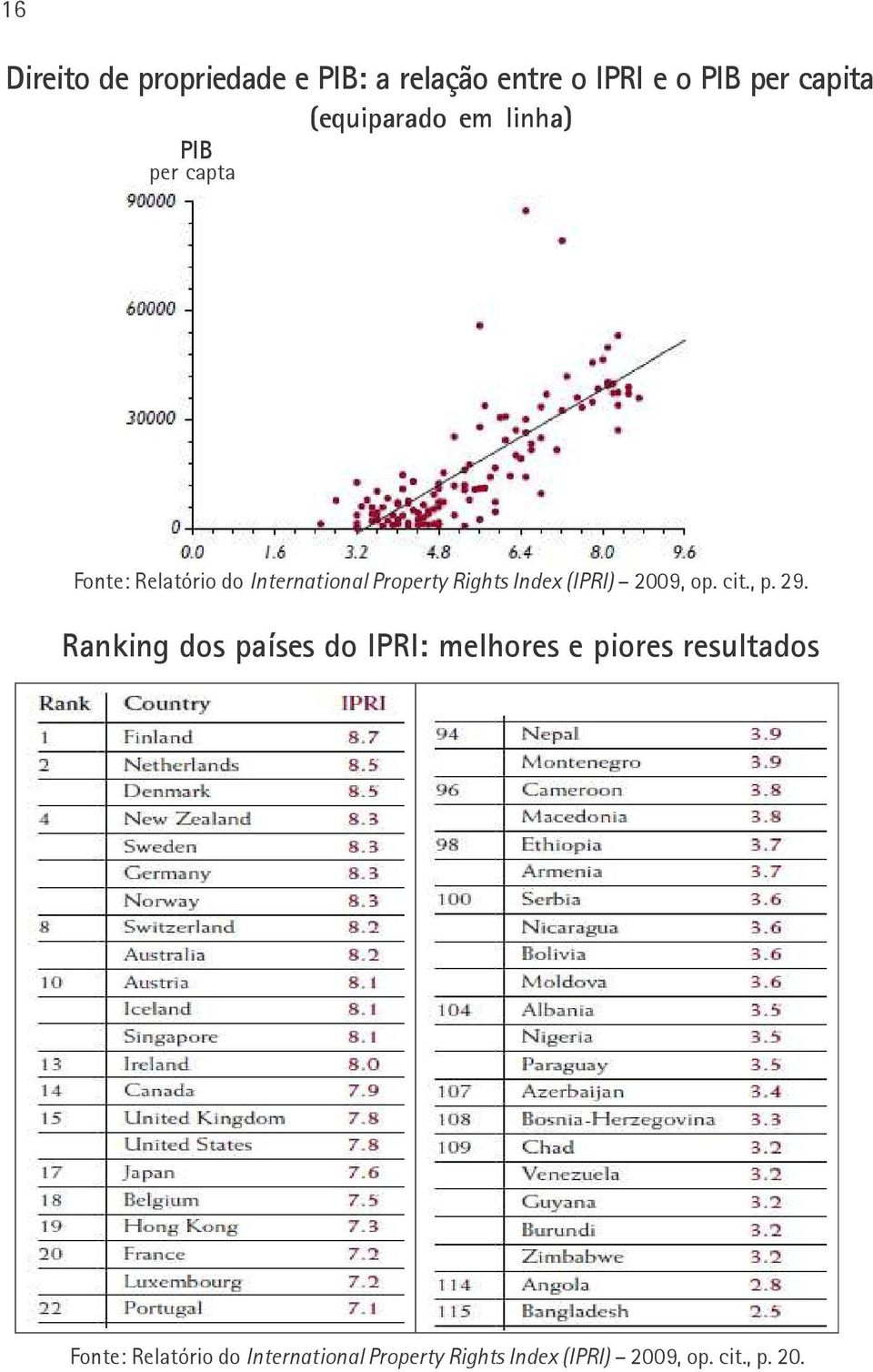 Rights Index (IPRI) 2009, op. cit., p. 29.