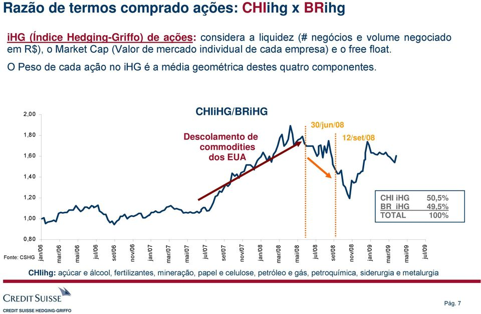 2,00 1,80 1,60 CHIiHG/BRiHG Descolamento de commodities dos EUA 30/jun/08 12/set/08 1,40 1,20 1,00 CHI ihg 50,5% BR ihg 49,5% TOTAL 100% 0,80 Fonte: CSHG jan/06 mar/06 mai/06 jul/06