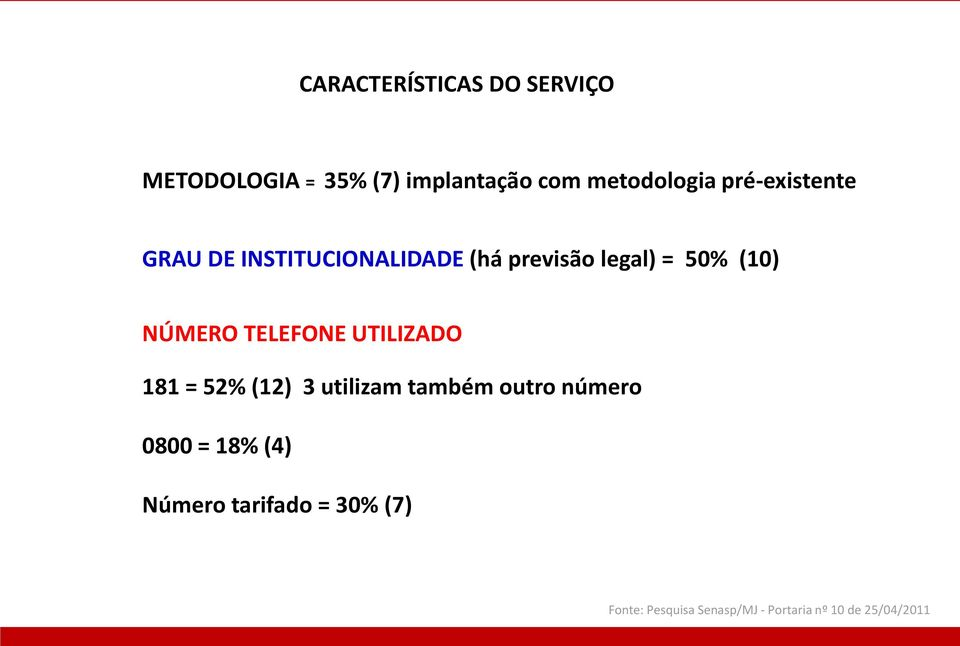 legal) = 50% (10) NÚMERO TELEFONE UTILIZADO 181 = 52% (12) 3