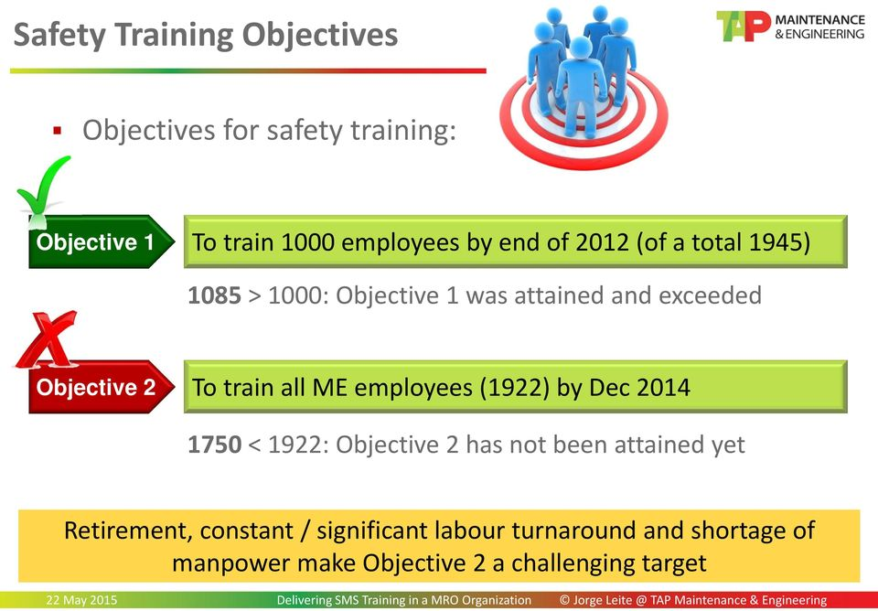 train all ME employees (1922) by Dec 2014 1750 < 1922: Objective 2 has not been attained yet