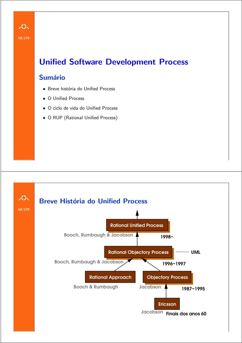 Unified Process Booch, Rumbaugh & Jacobson 1998 Rational Objectory Process UML Booch, Rumbaugh & Jacobson 1996