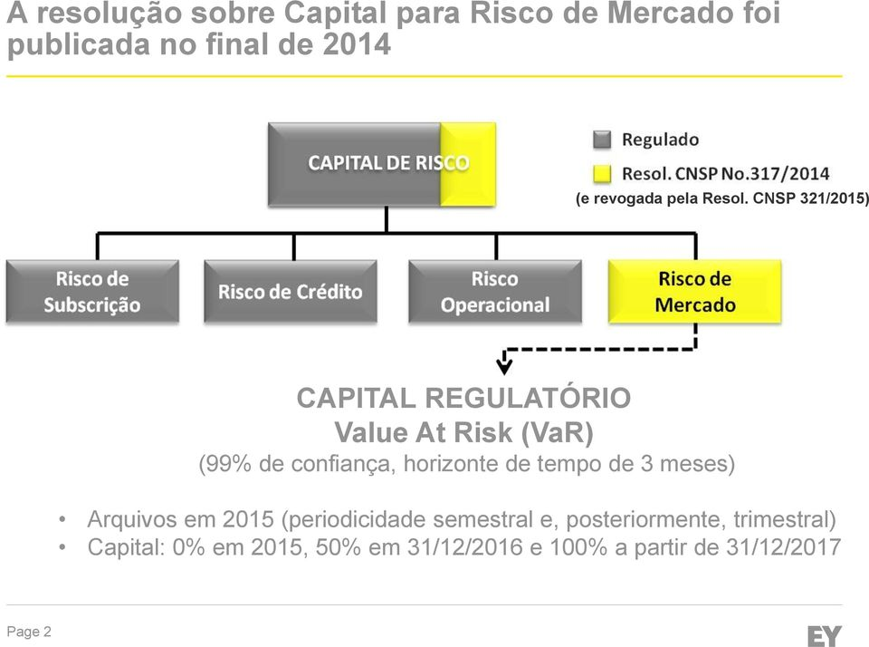 CNSP 321/2015) CAPITAL REGULATÓRIO Value At Risk (VaR) (99% de confiança, horizonte de