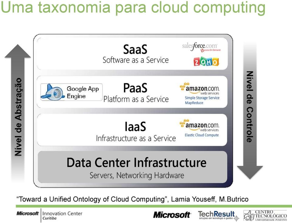 Ontology of Cloud