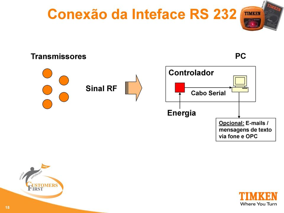 RF Cabo Serial Energia Opcional: