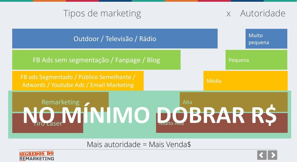 Público Semelhante / Adwords / Youtube Ads / Email Marketing Média