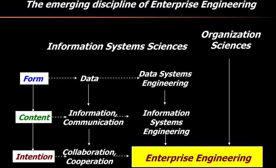 Engineering Content Intention Information, Communication