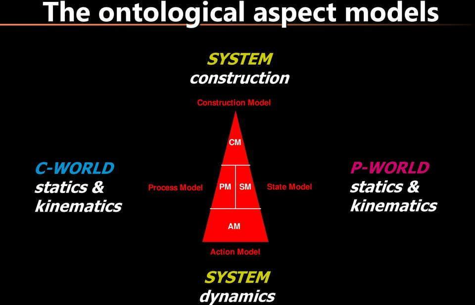 statics & kinematics Process Model PM SM State