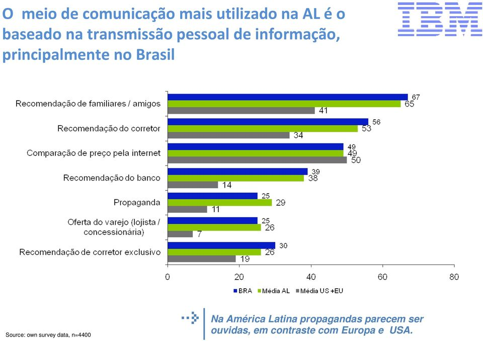 principalmente no Brasil Source: own survey data,