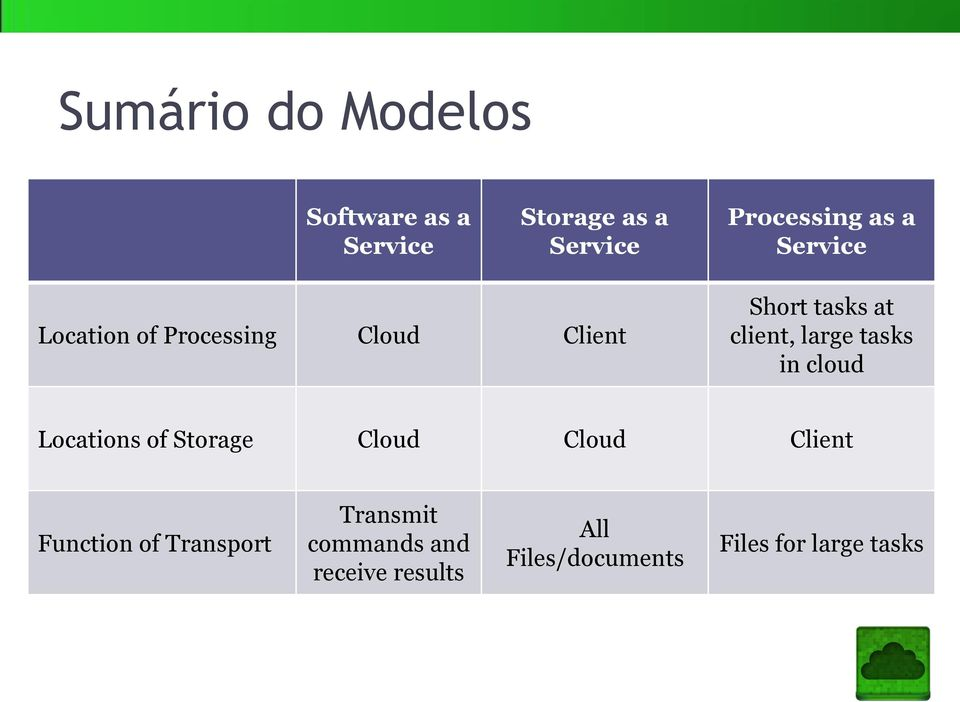 tasks in cloud Locations of Storage Cloud Cloud Client Function of Transport