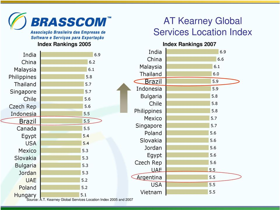 Kearney Global Services Location Index 2005 and 2007 AT Kearney Global Services Location Index Index Rankings 2007 India 6.9 China 6.6 Malaysia 6.