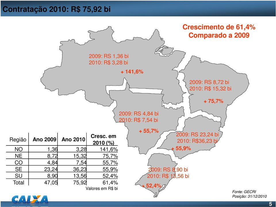 em 2010 (%) NO 1,36 3,28 141,6% NE 8,72 15,32 75,7% CO 4,84 7,54 55,7% SE 23,24 36,23 55,9% SU 8,90 13,56 52,4% Total 47,05