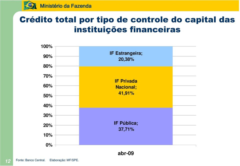 Estrangeira; 20,38% IF Privada Nacional; 41,91% 40% 30% 20%