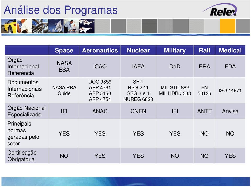 Medical NASA ESA ICAO IAEA DoD ERA FDA DOC 9859 SF-1 NASA PRA ARP 4761 NSG 2.