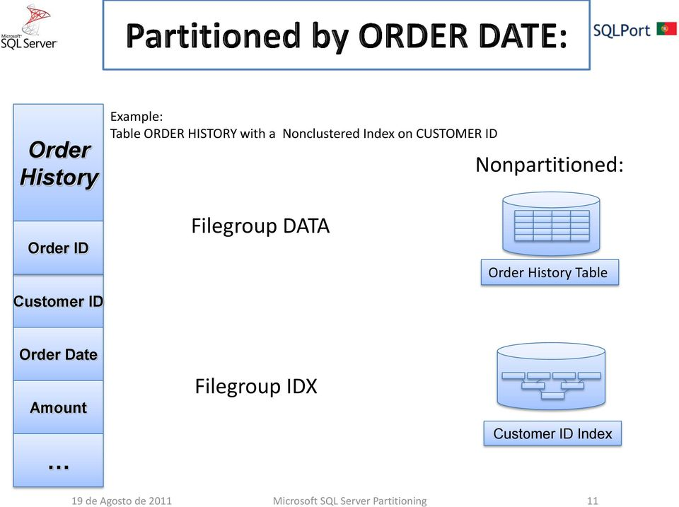 Filegroup DATA Order History Table Order Date Amount Filegroup