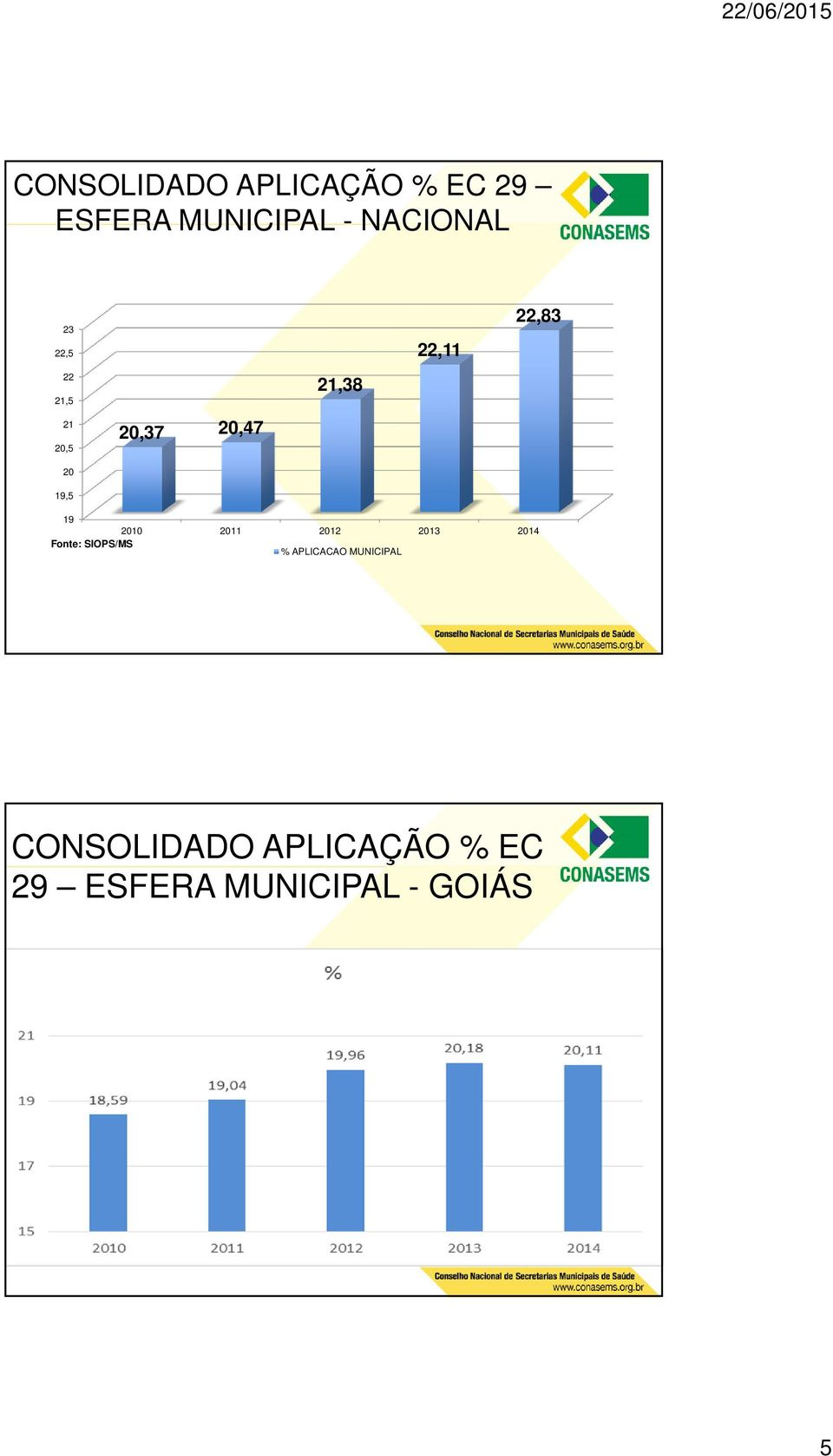 19 2010 2011 2012 2013 2014 Fonte: SIOPS/MS % APLICACAO