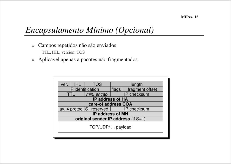 IHL TOS length IP identification flags fragment offset TTL min. encap.