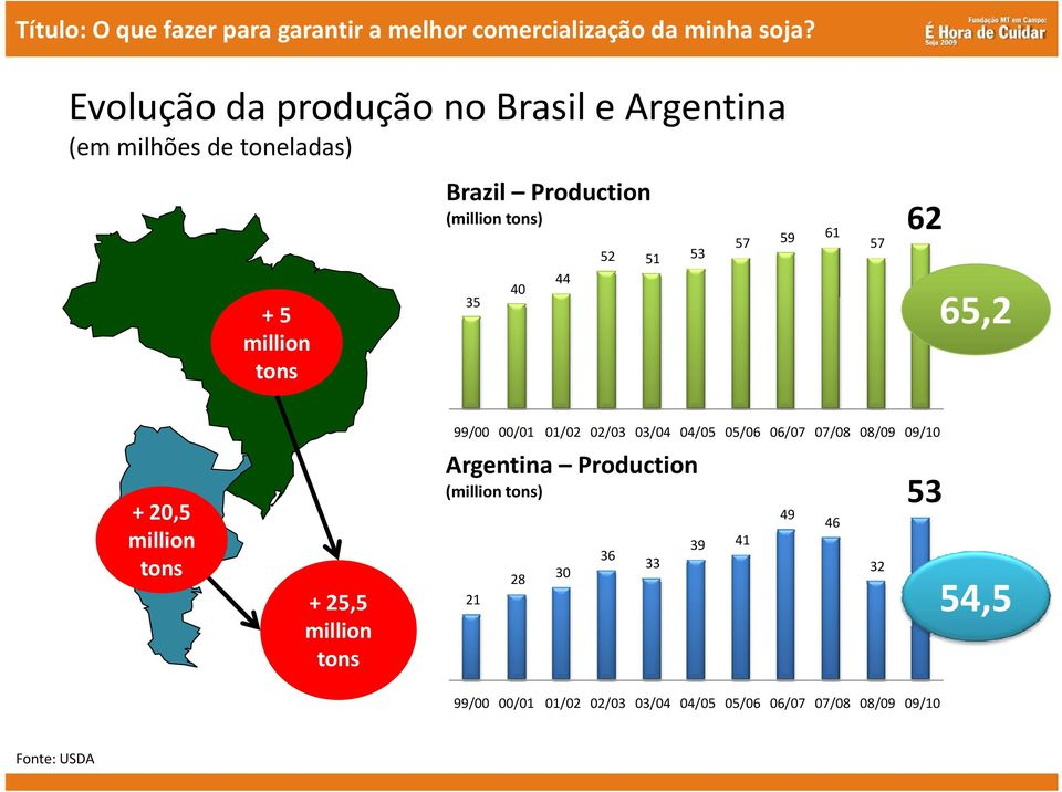 00/01 01/02 02/03 03/04 04/05 05/06 06/07 07/08 08/09 09/10 Argentina Production (million tons) 49 46