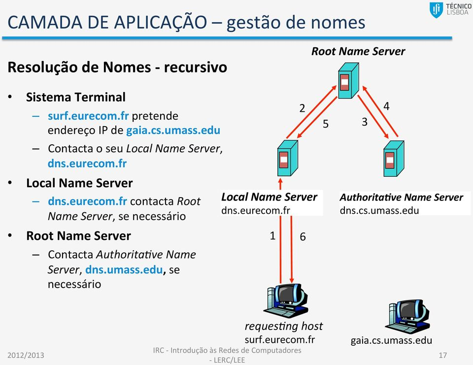 fr Local Name Server dns.eurecom.
