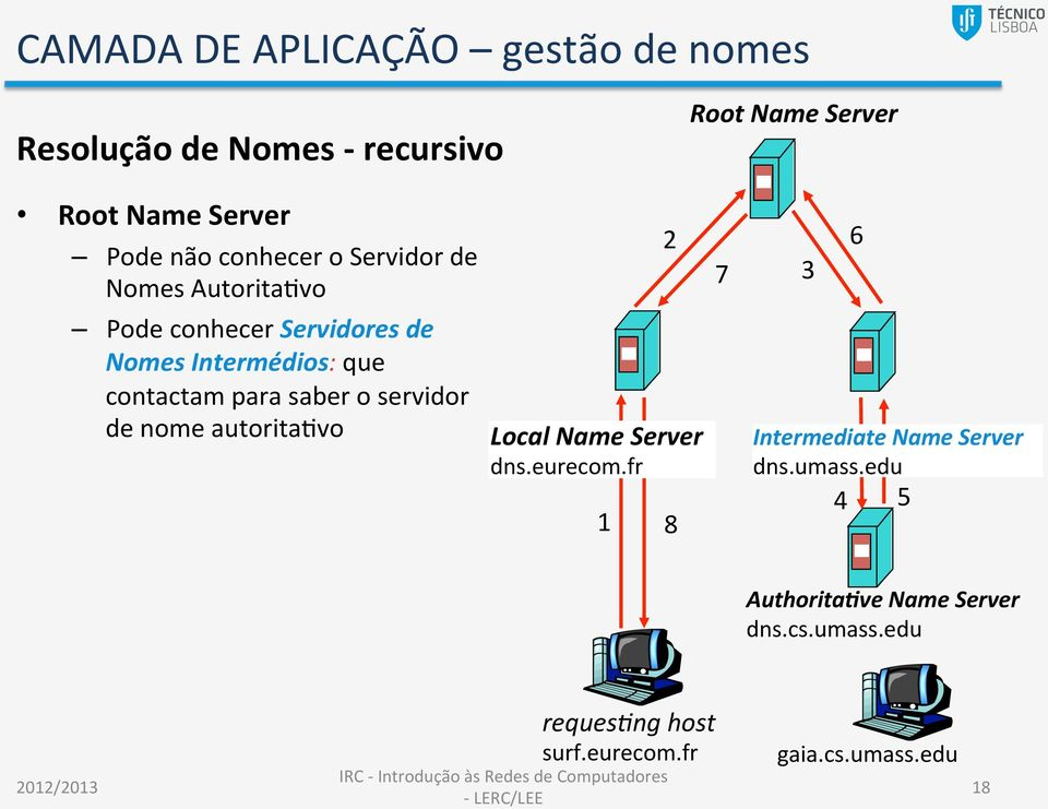 servidor de nome autoritanvo Local Name Server dns.eurecom.