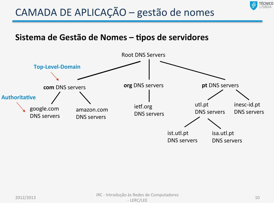 Domain AuthoritaTve com google.com amazon.