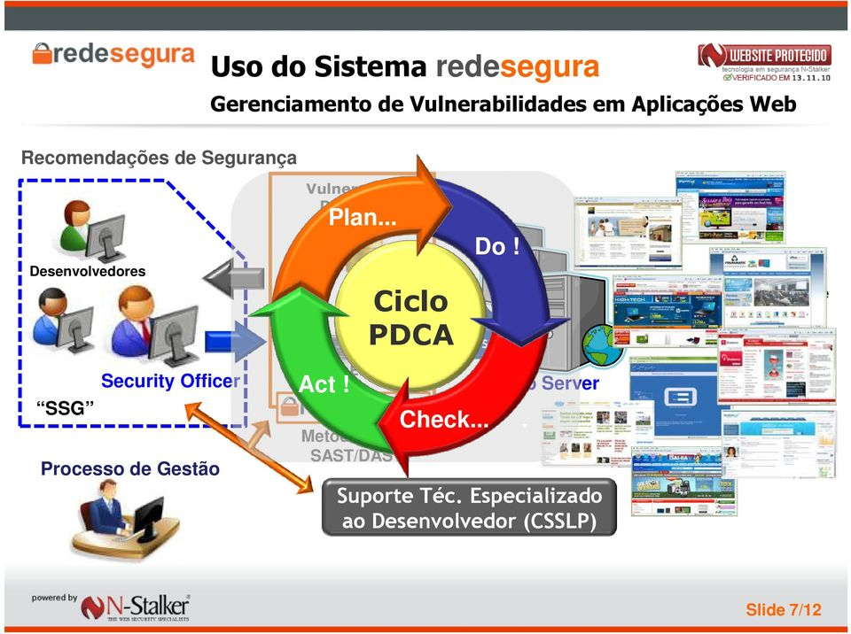 .. Ciclo PDCA SSL Scan Engine Act! Metodologias: SAST/DAST V-Test Do! Check.... Web Server Suporte Téc.