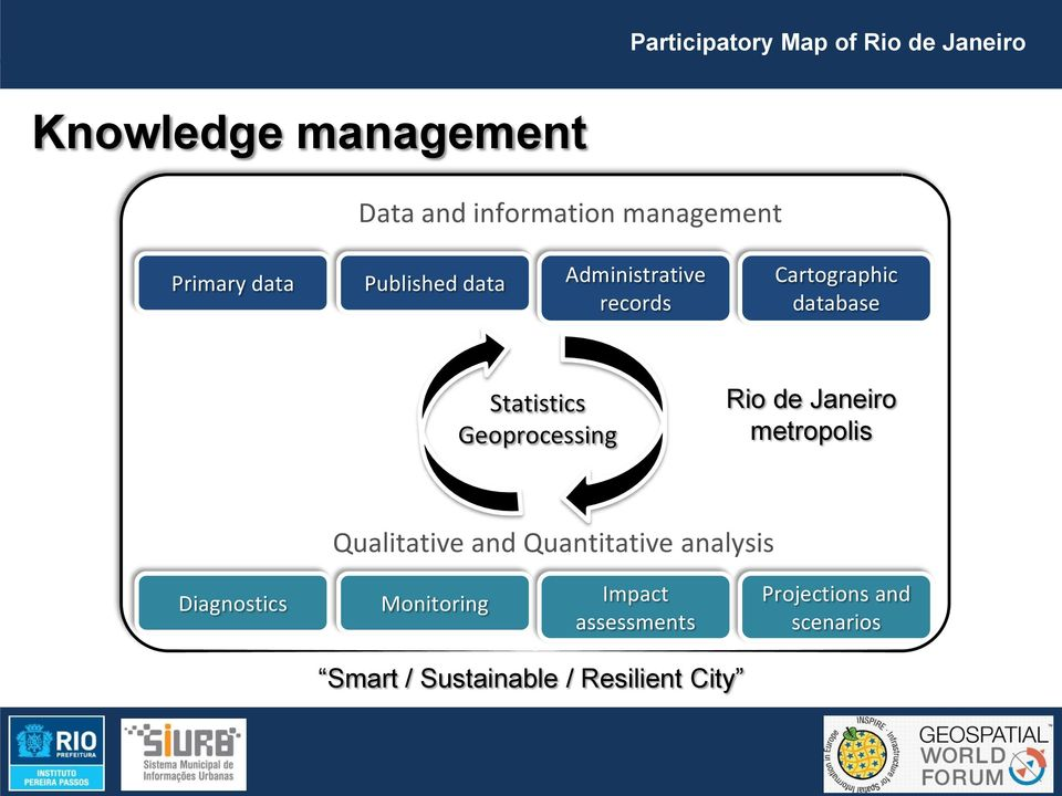 de Janeiro metropolis Qualitative and Quantitative analysis Diagnostics